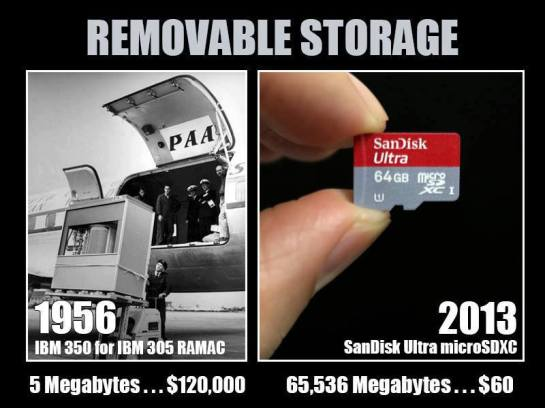 Computer Storage Now vs Then